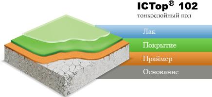 ICTop 102