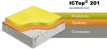 ICTop 201