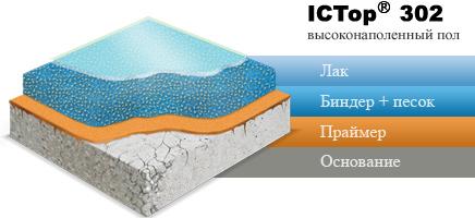 ICTop 302